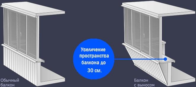 Остекление балконов и лоджий окна veka в самаре.